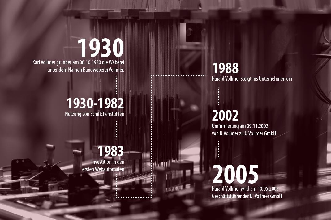 Geschichte Weberei Vollmer Textiletiketten seit 1930 zertifizierte Baumwolle